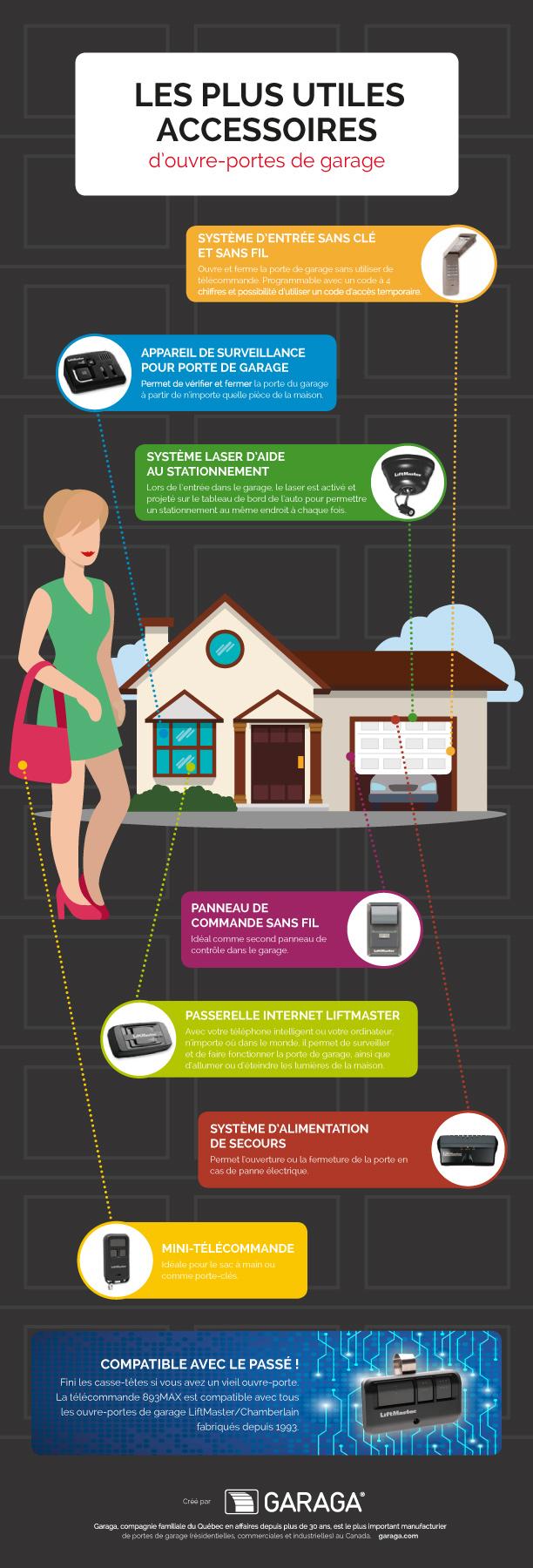 Les plus utiles accessoires d ouvre portes de garage - Accessoire porte de garage ...