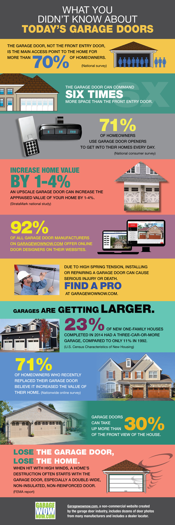 What you didn't know about today's garage doors - infographic