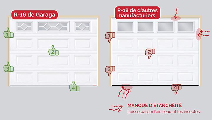 Porte de garage R-16 de Garaga avec les endroits étanches et porte de garage R-18 de d'autres manufacturiers avec les endroits où l'étanchéité est manquante.