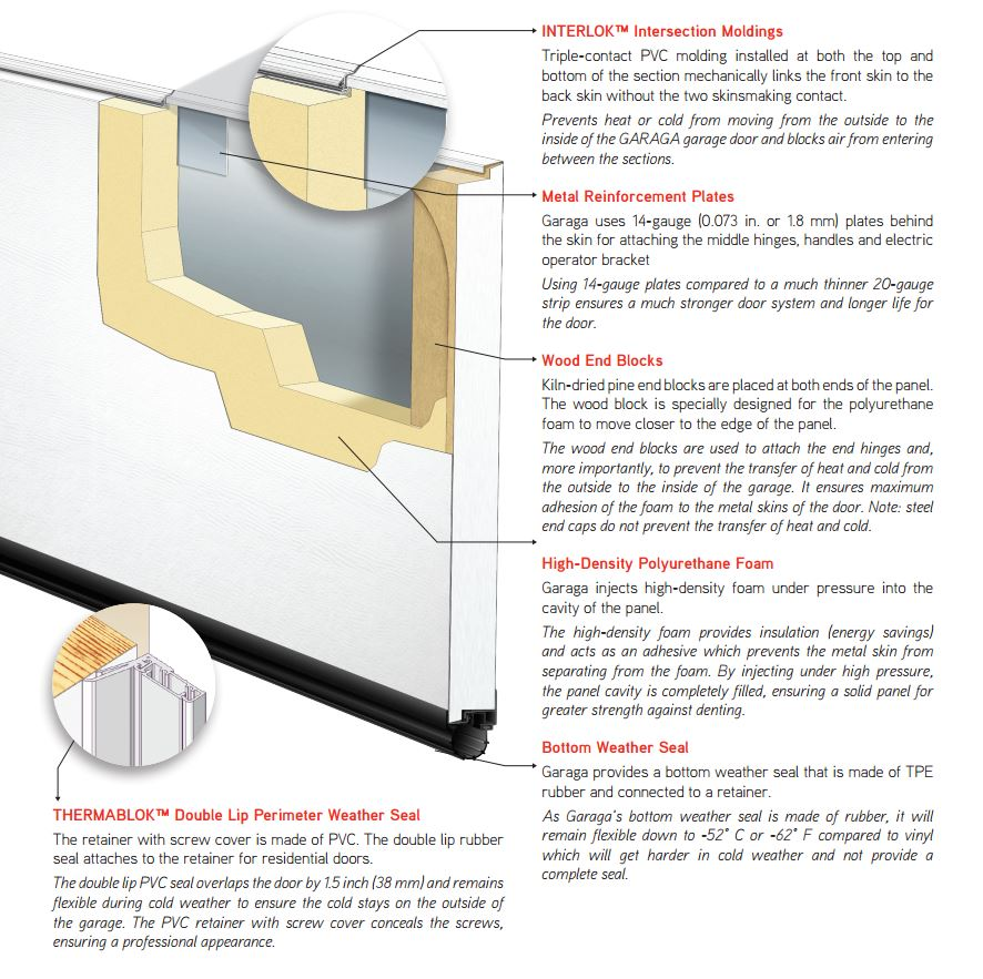 Insulated Garage Doors Polyurethane Garaga