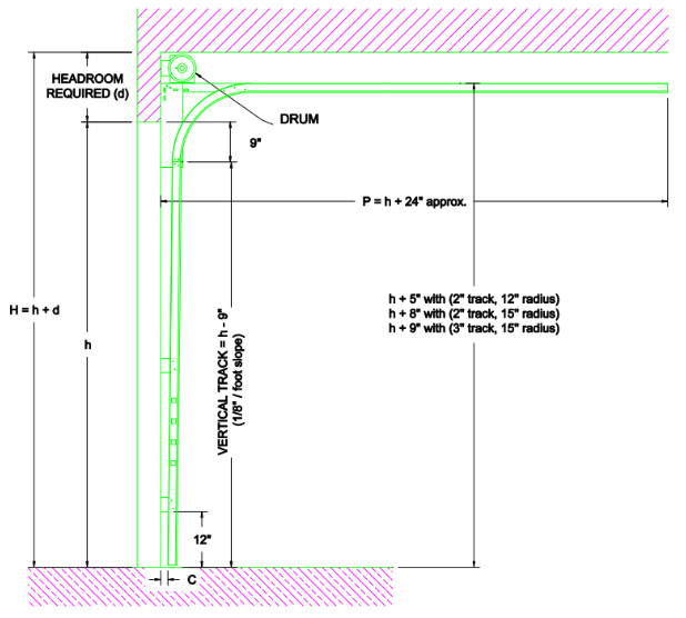 How Much Headroom Is Required Above A Residential Garage