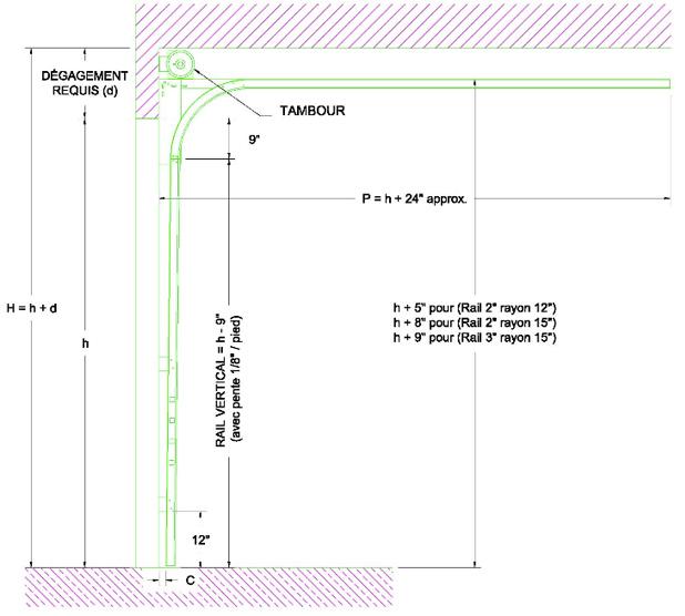 Combien Despace De Dégagement Aije Besoin Audessus De La Porte De - Dimension standard porte de garage