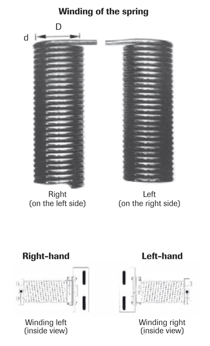 Winding of the torsion spring