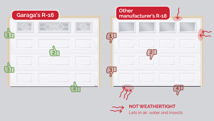 Garaga's R-16 garage door with weathertight zones and R-18 garage doors from other manufacturers with zones that are not weathertight.