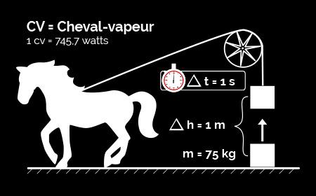 Formule cheval-vapeur
