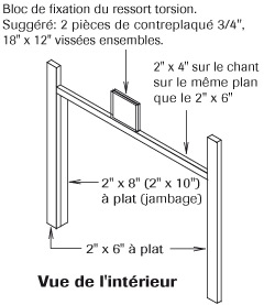 Comment installer une porte de garage garaga - Guide installation porte de garage ...