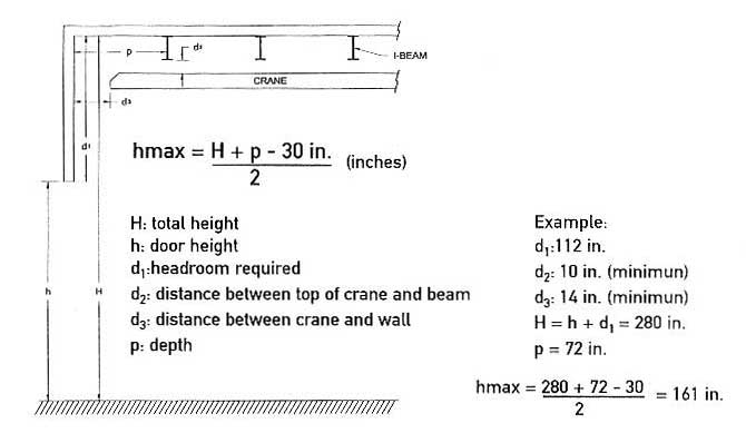 Headroom Door Frame And Calculation Architects Garaga Rh Com High Garage Low Brackets