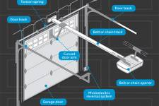 What to know about garage door opener models